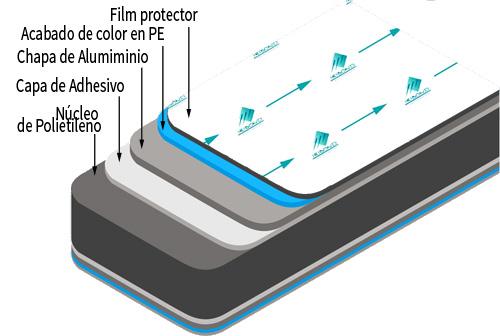 paneles de aluminio GT